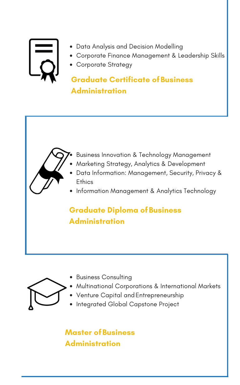 JCU Subjects for Graduate Certificate, Graduate Diploma and Master of Business Administration